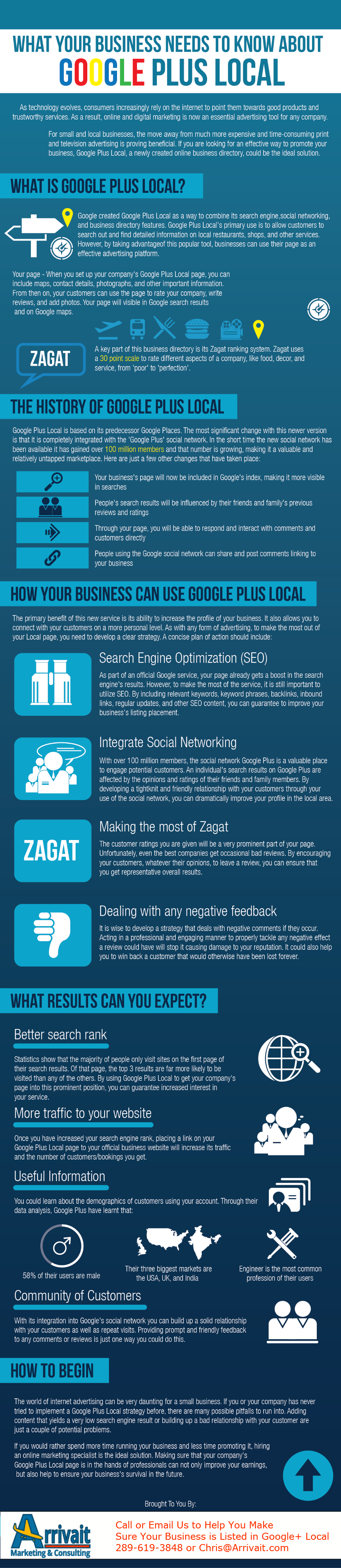 What Do You Need to Know About Google Plus Local - Infographic