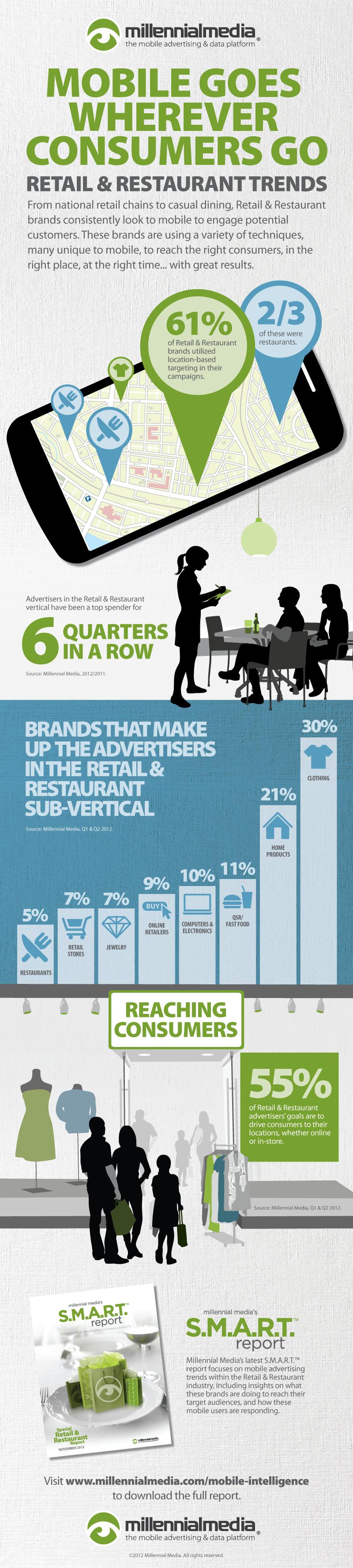 millennialmedia-smart-november-2012-infographic
