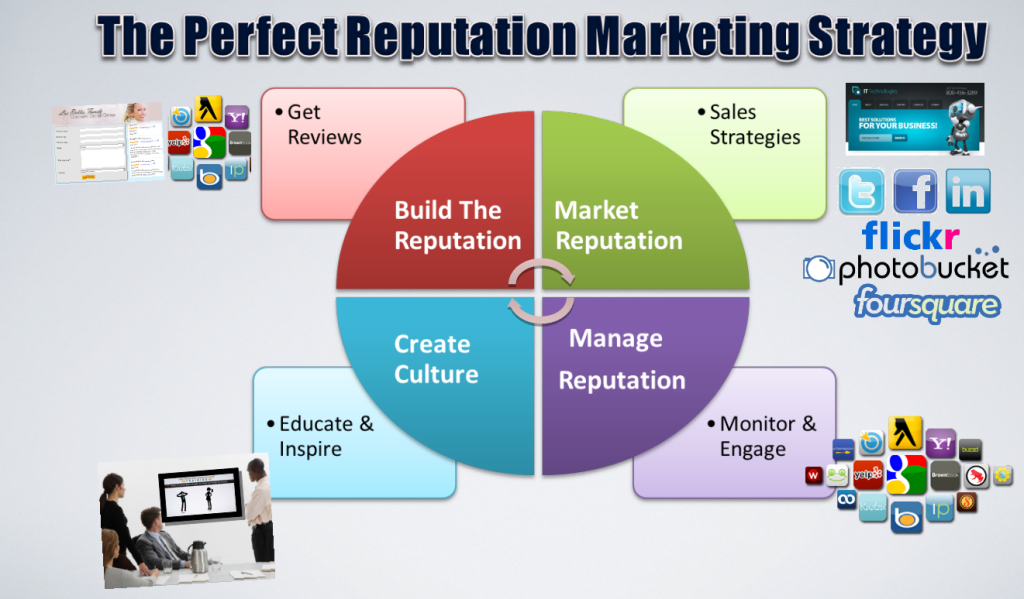 The Perfect Reputation Marketing Strategy